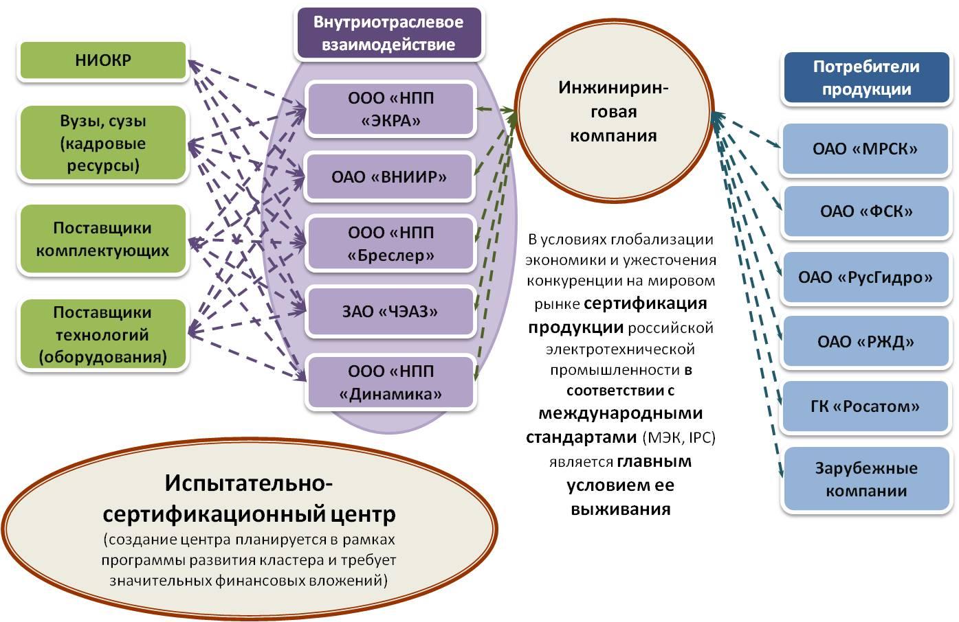 Struktura_i_vzaimodejstvie-1358426431-0